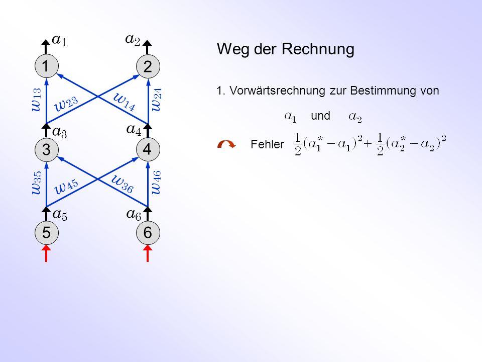 Weg der Rechnung 1. Vorwärtsrechnung zur Bestimmung von und Fehler w 46 a5a5 w 24 w 35 a2a2 a3a3 a1a1 w 13 w 14 w 23 w 45 w 36 1 2 3 4 56 a4a4 a6a6