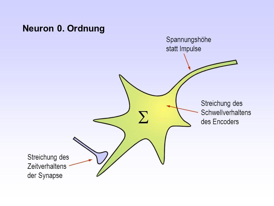 Streichung des Schwellverhaltens des Encoders Neuron 0. Ordnung Spannungshöhe statt Impulse Streichung des Zeitverhaltens der Synapse