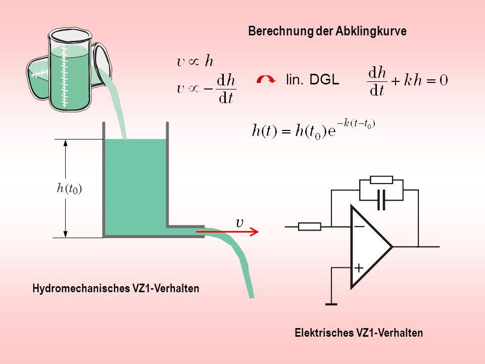 h (t0 )h (t0 ) lin. DGL v Hydromechanisches VZ1-Verhalten Elektrisches VZ1-Verhalten Berechnung der Abklingkurve
