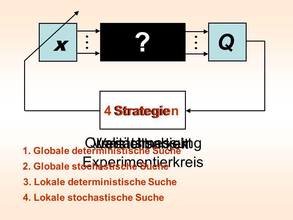 Q x ? Strategie Versuchsobjekt Qualitätsmessung Verstellbarkeit Experimentierkreis 4 Strategien 1. Globale deterministische Suche 2. Globale stochasti
