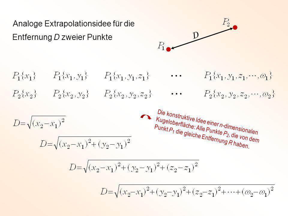 Entfernung D zweier Punkte Analoge Extrapolationsidee für die Die konstruktive Idee einer n -dimensionalen Kugeloberfläche: Alle Punkte P 2, die von d