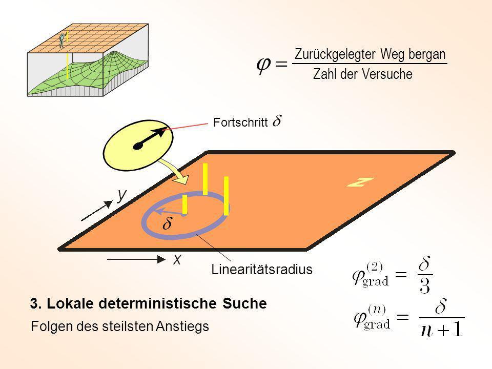 Die Fortentwicklung einer konstruktiven mathematischen Idee Hyperwürfel a a a a a a Was ist eine n-dimensionale Kugel .