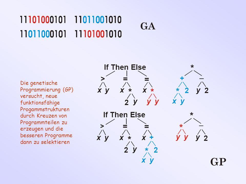 If Then Else > > = = = = y y 2 2 2 2 2 2 * * * * * * * * y y y y y y y y y y x x x x x x x x + + GP GA Die genetische Programmierung (GP) versucht, ne