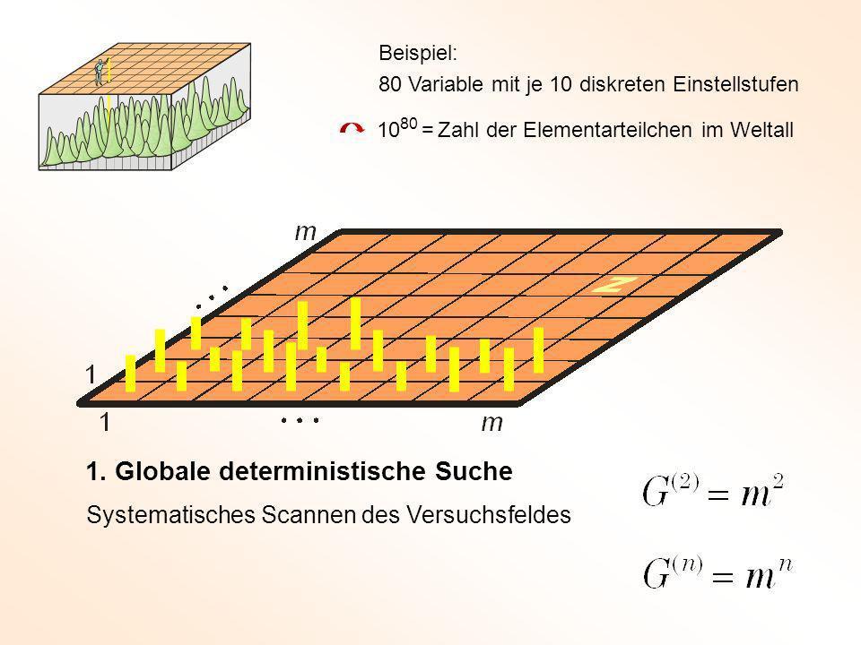 1. Globale deterministische Suche Systematisches Scannen des Versuchsfeldes Beispiel: 80 Variable mit je 10 diskreten Einstellstufen 10 80 = Zahl der