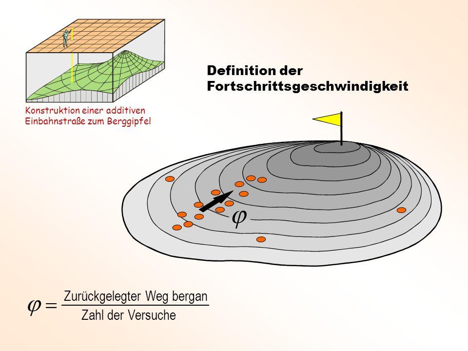 Zurückgelegter Weg bergan Zahl der Versuche Definition der Fortschrittsgeschwindigkeit Konstruktion einer additiven Einbahnstraße zum Berggipfel