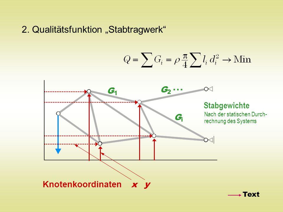 2. Qualitätsfunktion Stabtragwerk Knotenkoordinaten x y G1G1 GiGi G2G2 … Stabgewichte Text Nach der statischen Durch- rechnung des Systems