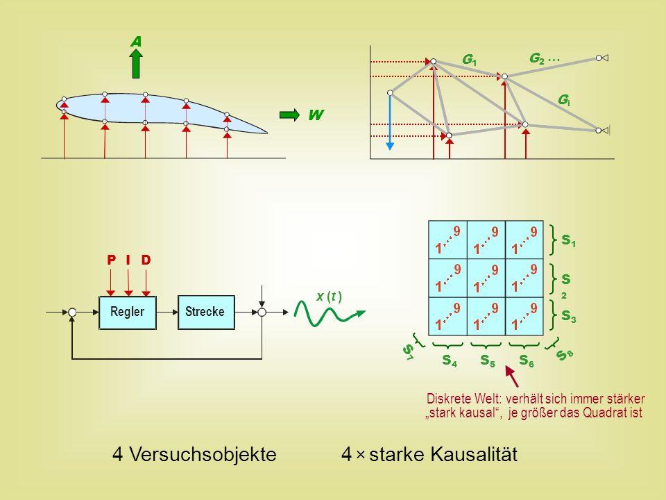 x (t ) P I D ReglerStrecke A W S1S1 S2S2 S3S3 S4S4 S5S5 S6S6 S7S7 S8S8 G1G1 GiGi G2G2 … 4 Versuchsobjekte 4 × starke Kausalität Diskrete Welt: verhält