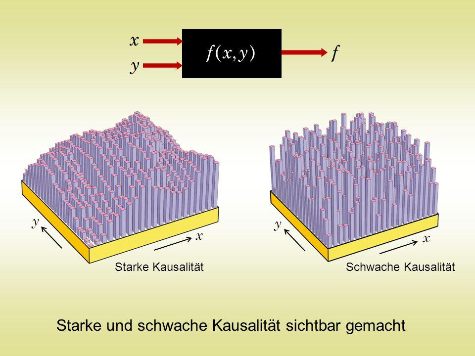Starke und schwache Kausalität sichtbar gemacht f ( x, y )f ( x, y ) x y f Starke Kausalität x y Schwache Kausalität x y