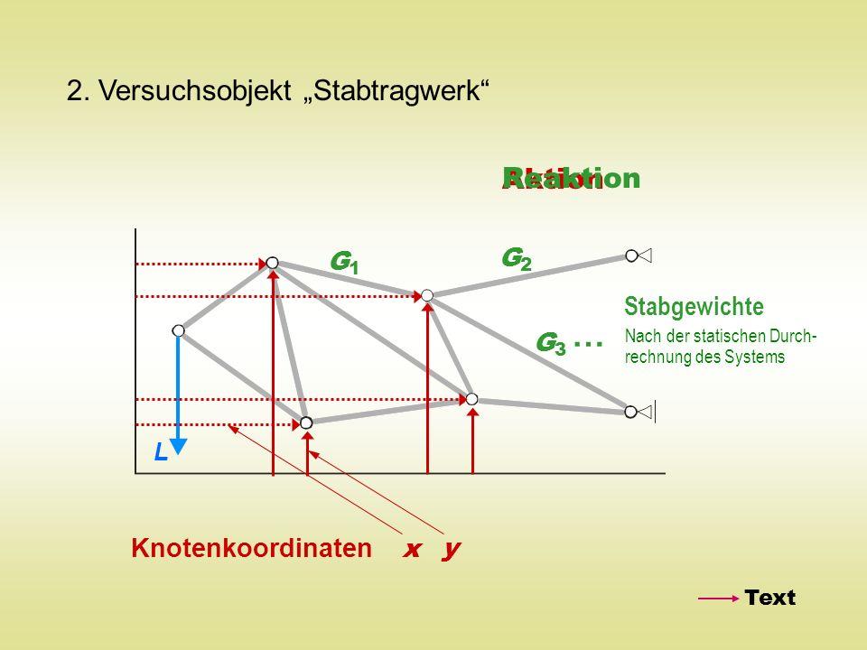 2. Versuchsobjekt Stabtragwerk Knotenkoordinaten x y Aktion Reaktion G1G1 G3G3 G2G2 … Stabgewichte Text L Nach der statischen Durch- rechnung des Syst