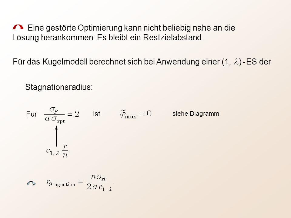 Stagnationsradius: Für ist Eine gestörte Optimierung kann nicht beliebig nahe an die Lösung herankommen. Es bleibt ein Restzielabstand. Für das Kugelm