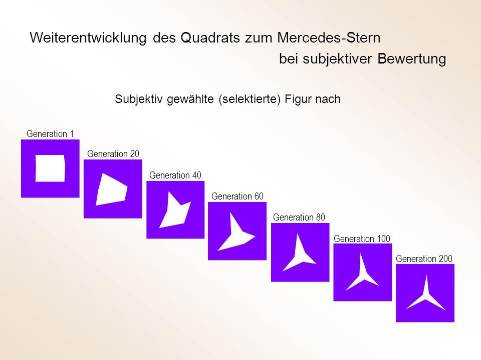 Weiterentwicklung des Quadrats zum Mercedes-Stern bei subjektiver Bewertung Subjektiv gewählte (selektierte) Figur nach Generation 1 Generation 20 Generation 40 Generation 60 Generation 80 Generation 100 Generation 200
