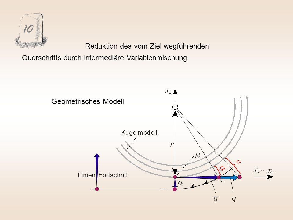 10 a q a a Linien Fortschritt Reduktion des vom Ziel wegführenden Querschritts durch intermediäre Variablenmischung q Geometrisches Modell