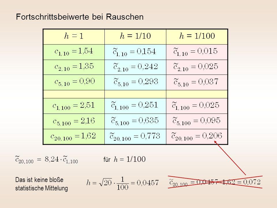 Fortschrittsbeiwerte bei Rauschen h = 1 h = 1/10 h = 1/100 Das ist keine bloße statistische Mittelung für h = 1/100