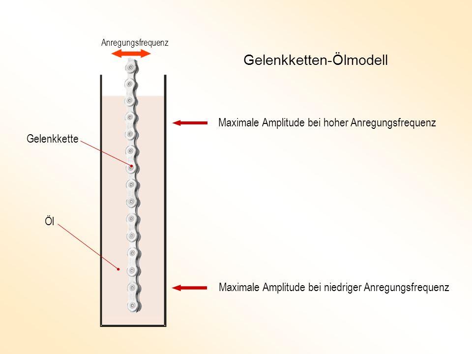 Gelenkketten-Ölmodell Anregungsfrequenz Maximale Amplitude bei hoher Anregungsfrequenz Maximale Amplitude bei niedriger Anregungsfrequenz Öl Gelenkket