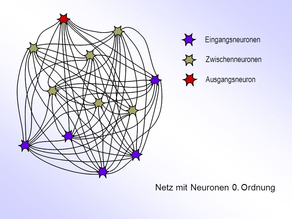 Eingangsneuronen Zwischenneuronen Ausgangsneuron Netz mit Neuronen 0. Ordnung