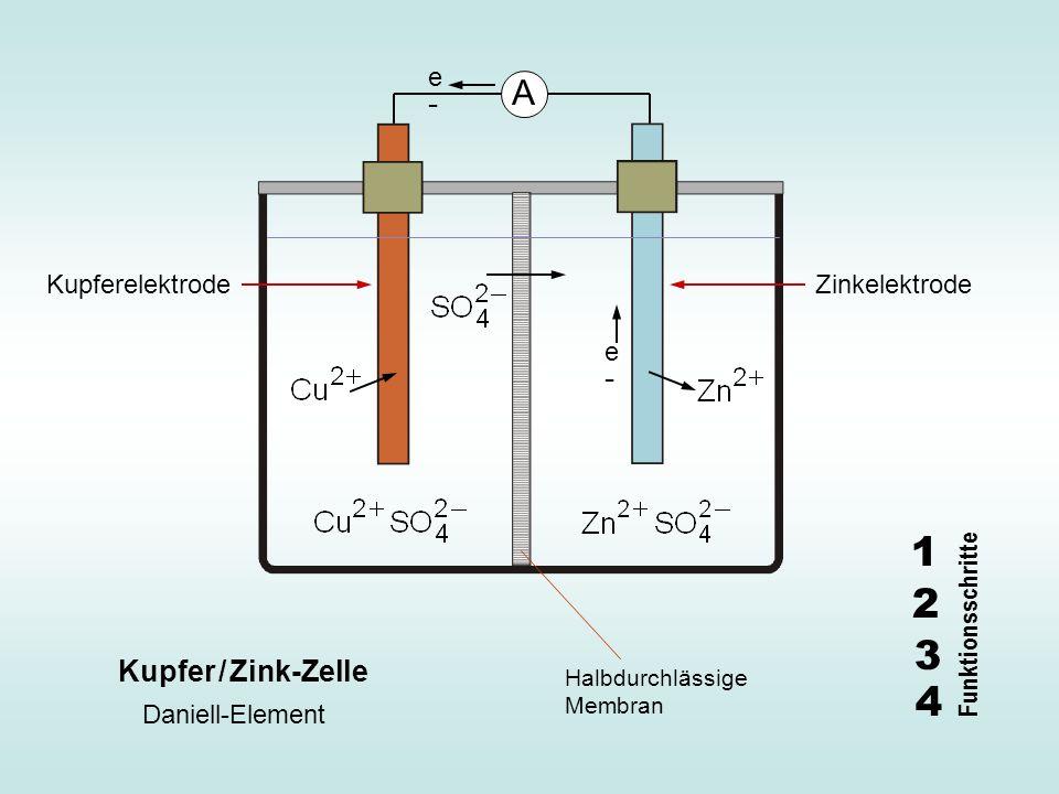 e-e- A Kupfer / Zink-Zelle Kupferelektrode Zinkelektrode Halbdurchlässige Membran Daniell-Element e-e- 1 2 3 4 Funktionsschritte