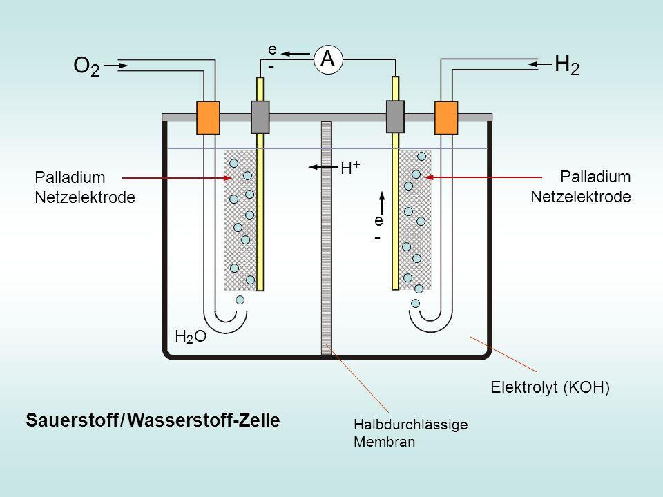 e-e- Palladium Netzelektrode Elektrolyt (KOH) A H2H2 O2O2 Sauerstoff / Wasserstoff-Zelle Halbdurchlässige Membran H+H+ H2H2 O Palladium Netzelektrode