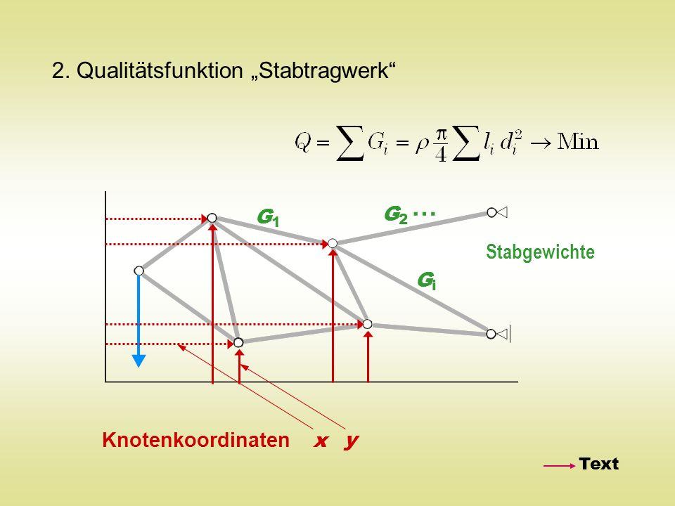 2. Qualitätsfunktion Stabtragwerk Knotenkoordinaten x y G1G1 GiGi G2G2 … Stabgewichte Text