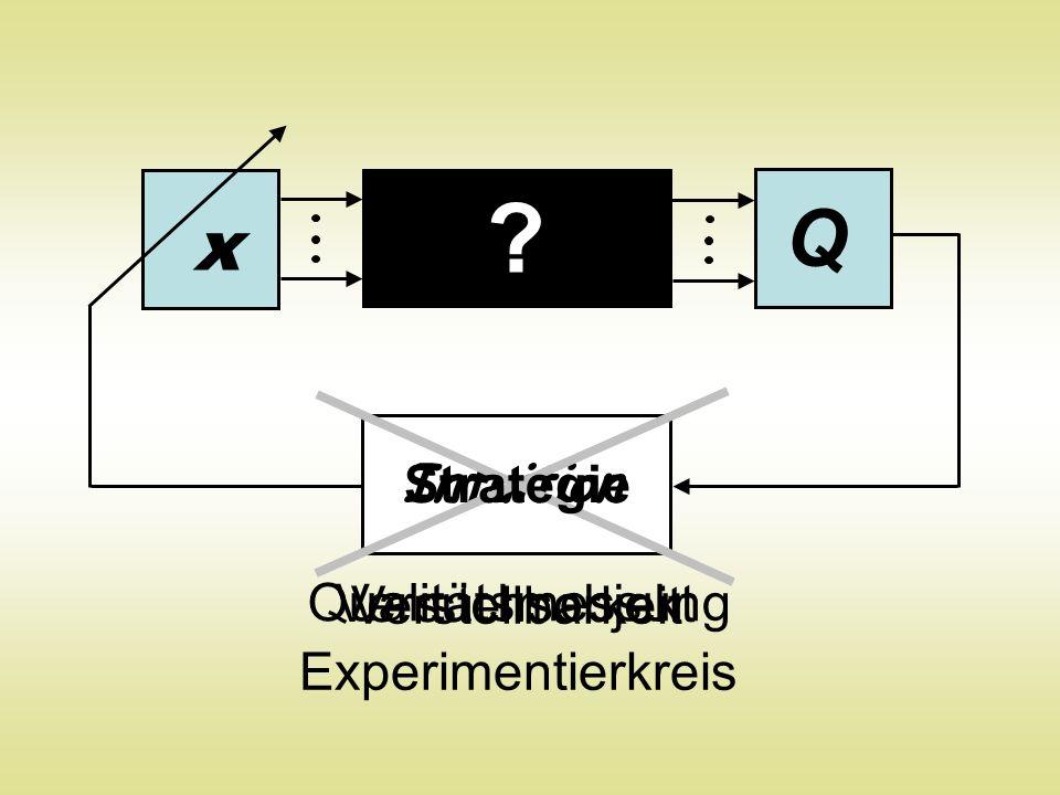 Q x ? Intuition Strategie Versuchsobjekt Qualitätsmessung Verstellbarkeit Experimentierkreis