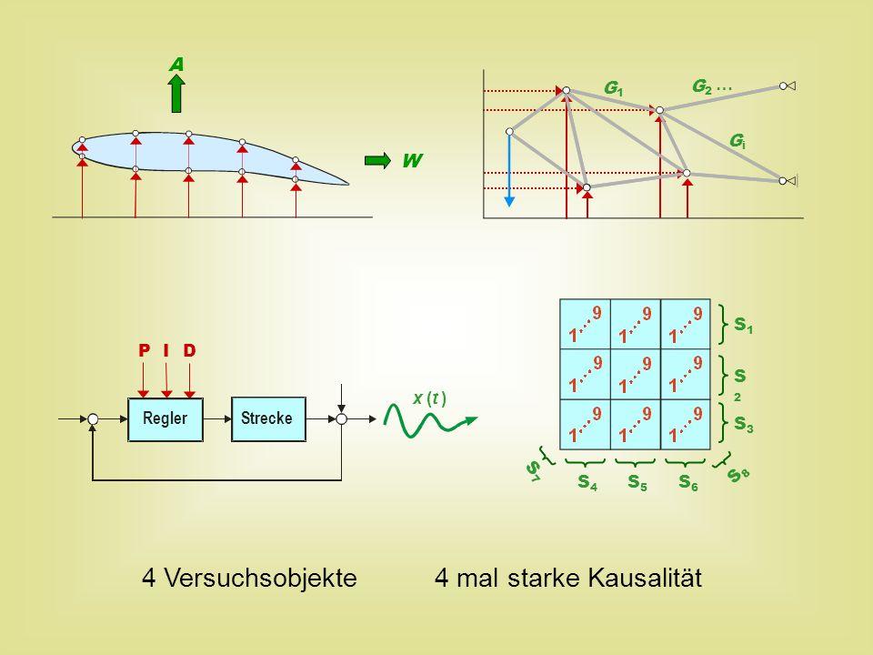 x (t ) P I D ReglerStrecke A W S1S1 S2S2 S3S3 S4S4 S5S5 S6S6 S7S7 S8S8 G1G1 GiGi G2G2 … 4 Versuchsobjekte 4 mal starke Kausalität