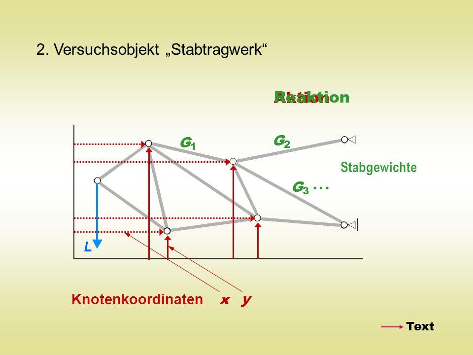 2. Versuchsobjekt Stabtragwerk Knotenkoordinaten x y Aktion Reaktion G1G1 G3G3 G2G2 … Stabgewichte Text L
