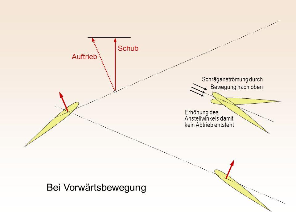 Auftrieb Schub Bei Vorwärtsbewegung Erhöhung des Anstellwinkels damit kein Abtrieb entsteht Schräganströmung durch Bewegung nach oben