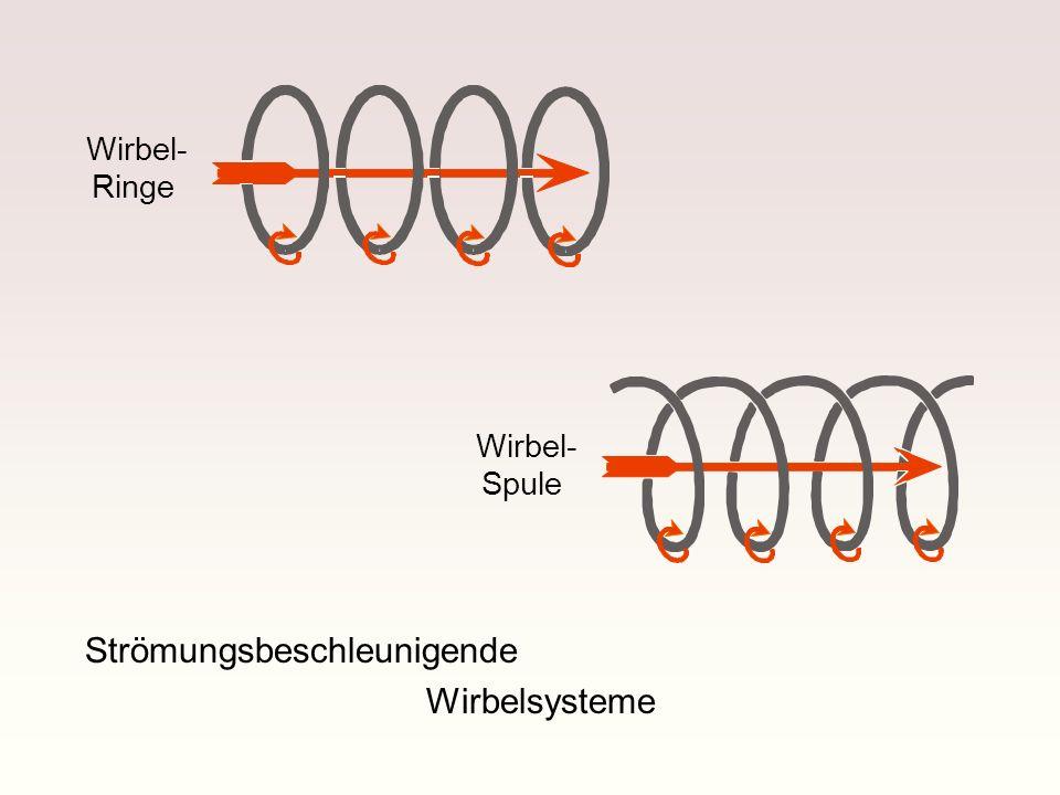 Wirbel- Ringe Wirbel- Spule Strömungsbeschleunigende Wirbelsysteme