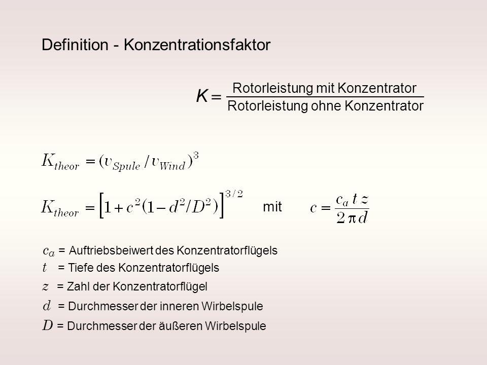 Definition - Konzentrationsfaktor Rotorleistung mit Konzentrator Rotorleistung ohne Konzentrator K mit c a = Auftriebsbeiwert des Konzentratorflügels