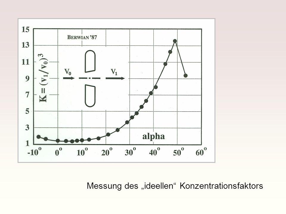 Messung des ideellen Konzentrationsfaktors