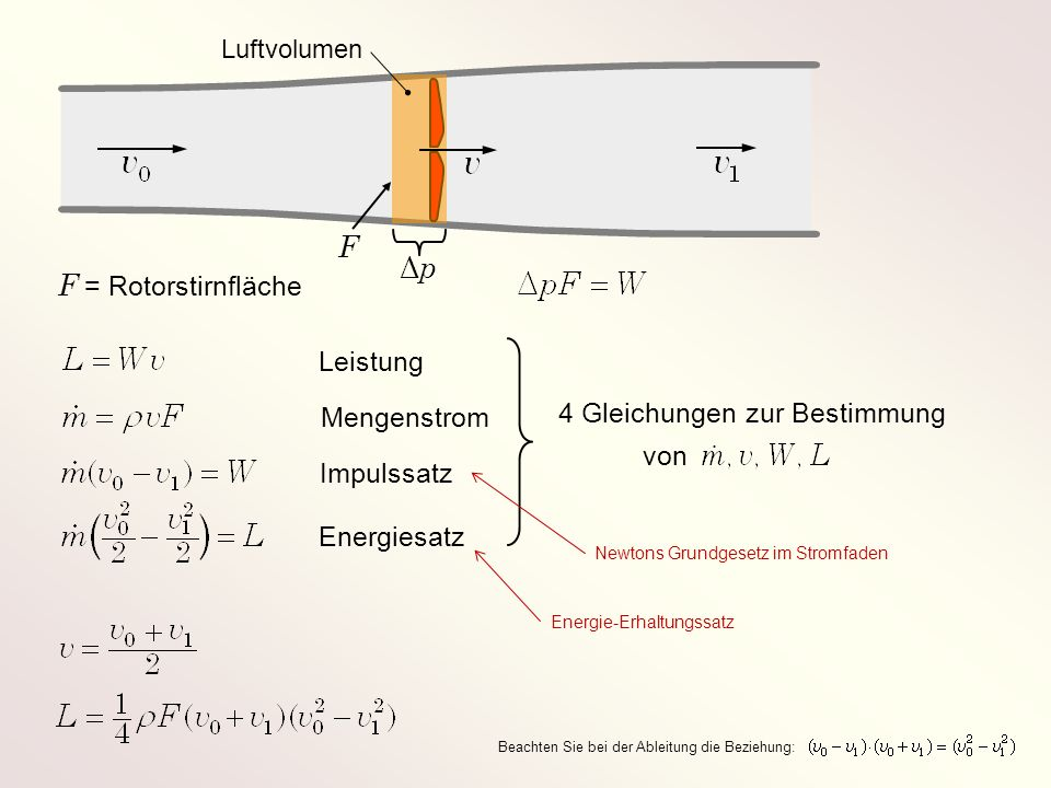 F = Rotorstirnfläche ΔpΔp F 4 Gleichungen zur Bestimmung von Mengenstrom Leistung Energiesatz Impulssatz Luftvolumen Newtons Grundgesetz im Stromfaden