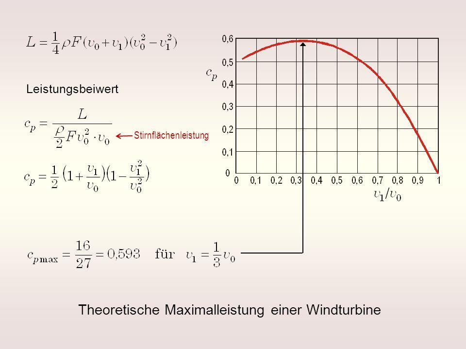 Leistungsbeiwert Theoretische Maximalleistung einer Windturbine Stirnflächenleistung