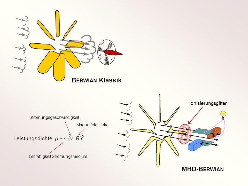 B ERWIAN Klassik MHD-B ERWIAN Ionisierungsgitter Leistungsdichte p ~ (v B ) 2 Magnetfeldstärke Strömungsgeschwindigkeit Leitfähigkeit Strömungsmedium