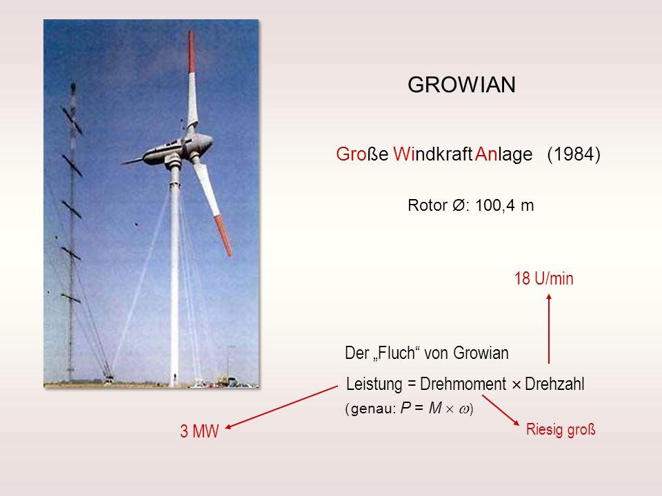 GROWIAN Große Windkraft Anlage (1984) Leistung = Drehmoment Drehzahl Der Fluch von Growian 18 U/min ( genau: P = M ) 3 MW Riesig groß Rotor Ø: 100,4 m