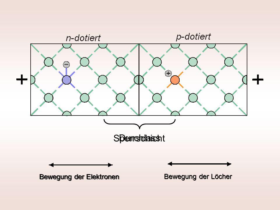 + Sperrschicht Durchlass + Bewegung der Elektronen Bewegung der Löcher Bewegung der Elektronen Bewegung der Löcher
