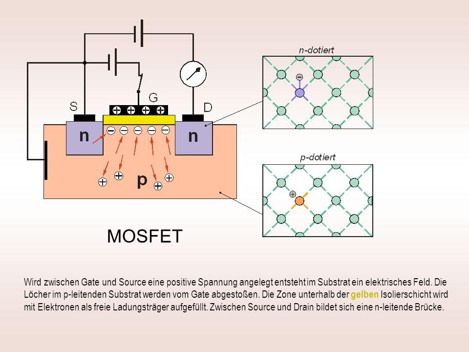 MOSFET Wird zwischen Gate und Source eine positive Spannung angelegt entsteht im Substrat ein elektrisches Feld. Die Löcher im p-leitenden Substrat we
