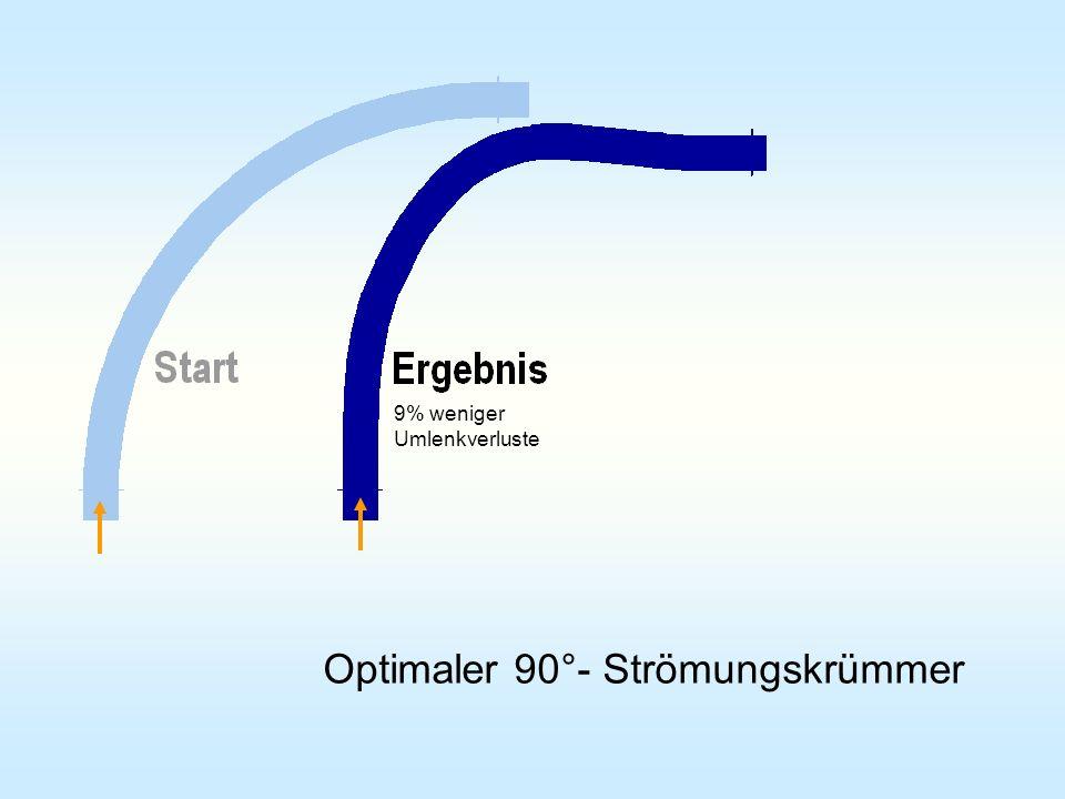 Optimaler 90°- Strömungskrümmer 9% weniger Umlenkverluste