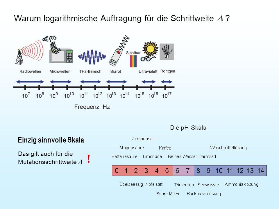 Warum logarithmische Auftragung für die Schrittweite ? Einzig sinnvolle Skala Das gilt auch für die Mutationsschrittweite !