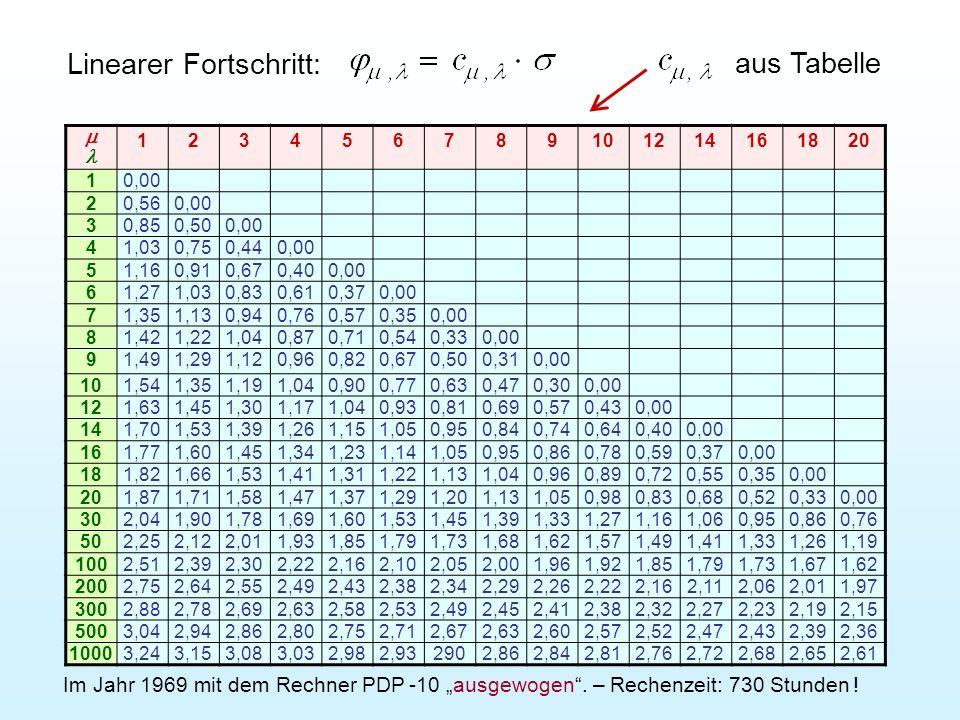 In der Formel ist die Fortschrittsgeschwindigkeit eine Funktion von der Variablenzahl n, dem Höhenlinien-Krümmungsradius r, der Mutationsstreuung, der Nachkommen- zahl und der Elternzahl.