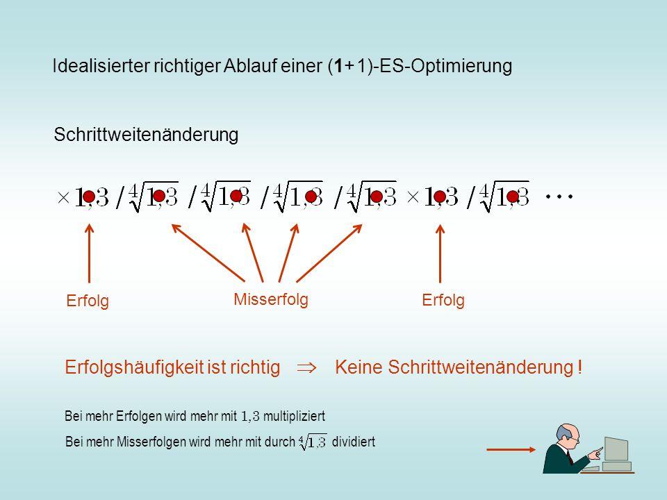 Idealisierter richtiger Ablauf einer (1+ 1)-ES-Optimierung Schrittweitenänderung Erfolg Misserfolg Erfolg Erfolgshäufigkeit ist richtig Keine Schrittweitenänderung .