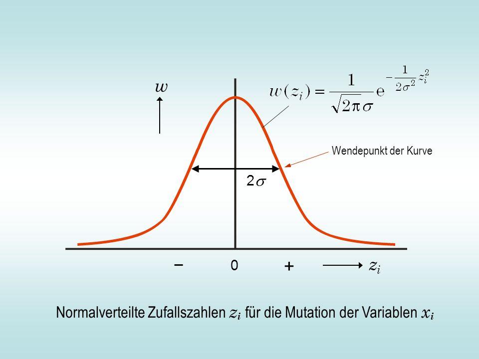Normalverteilte Zufallszahlen z i für die Mutation der Variablen x i zizi w 0 2 + Wendepunkt der Kurve