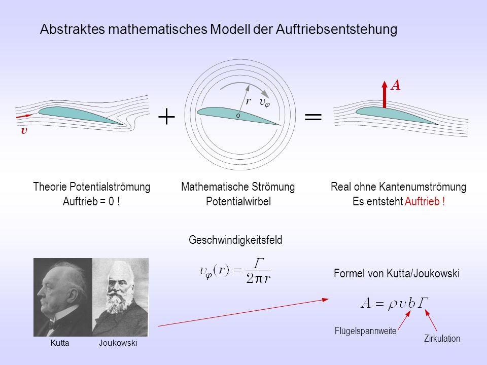 Abstraktes mathematisches Modell der Auftriebsentstehung Theorie Potentialströmung Auftrieb = 0 ! Mathematische Strömung Potentialwirbel Real ohne Kan