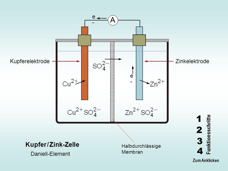 e-e- A Kupfer / Zink-Zelle Kupferelektrode Zinkelektrode Halbdurchlässige Membran Daniell-Element e-e- 1 2 3 4 Funktionsschritte Zum Anklicken