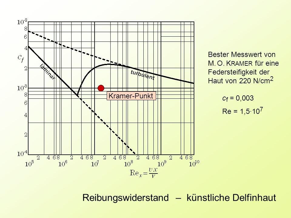 Kramer-Punkt Bester Messwert von M. O. K RAMER für eine Federsteifigkeit der Haut von 220 N/cm 2 c f = 0,003 Re = 1,5·10 7 Reibungswiderstand – künstl