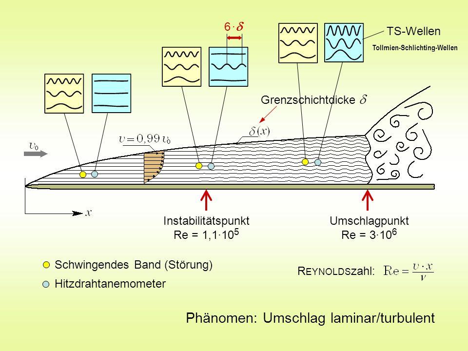 Instabilitätspunkt Re = 1,1·10 5 Umschlagpunkt Re = 3·10 6 Schwingendes Band (Störung) Hitzdrahtanemometer Phänomen: Umschlag laminar/turbulent R EYNO