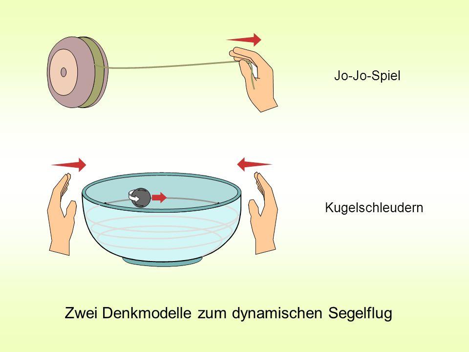 Zwei Denkmodelle zum dynamischen Segelflug Kugelschleudern Jo-Jo-Spiel