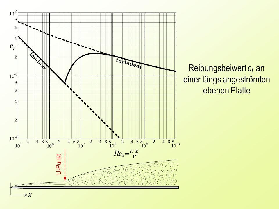 U-Punkt Reibungsbeiwert c f an einer längs angeströmten ebenen Platte