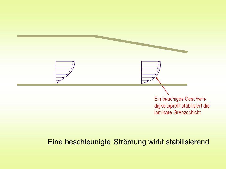 Eine beschleunigte Strömung wirkt stabilisierend Ein bauchiges Geschwin- digkeitsprofil stabilisiert die laminare Grenzschicht