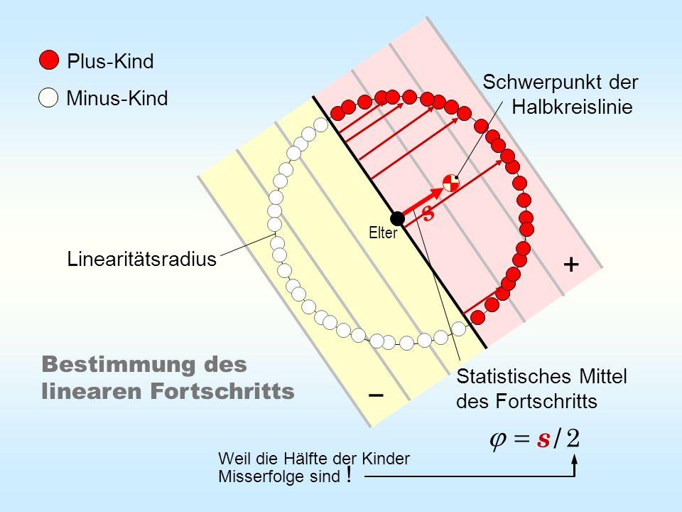 Plus-Kind Minus-Kind Schwerpunkt der Halbkreislinie Statistisches Mittel des Fortschritts Bestimmung des linearen Fortschritts Elter Linearitätsradius