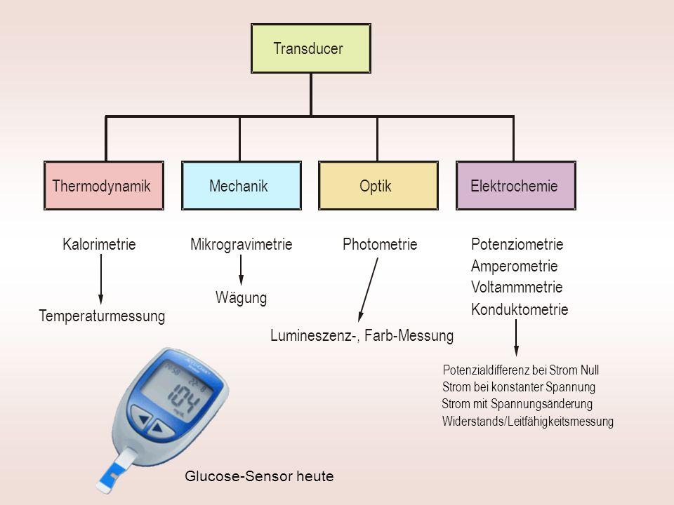 Glucose-Sensor heute Thermodynamik MikrogravimetriePhotometrie Elektrochemie Transducer Kalorimetrie Mechanik Optik Potenziometrie Amperometrie Konduk