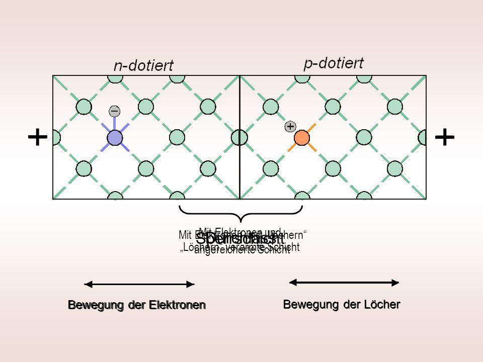 + Sperrschicht Durchlass + Bewegung der Elektronen Bewegung der Löcher Bewegung der Elektronen Bewegung der Löcher Mit Elektronen und Löchern verarmte Schicht Mit Elektronen und Löchern angereicherte Schicht